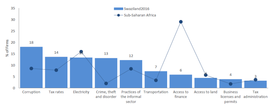 Top ten business constraints 2016 Swaziland