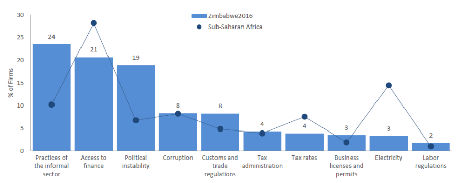 Top ten business constraints 2016 Zimbabwe