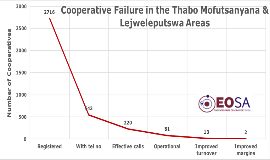 Cooperative failures
