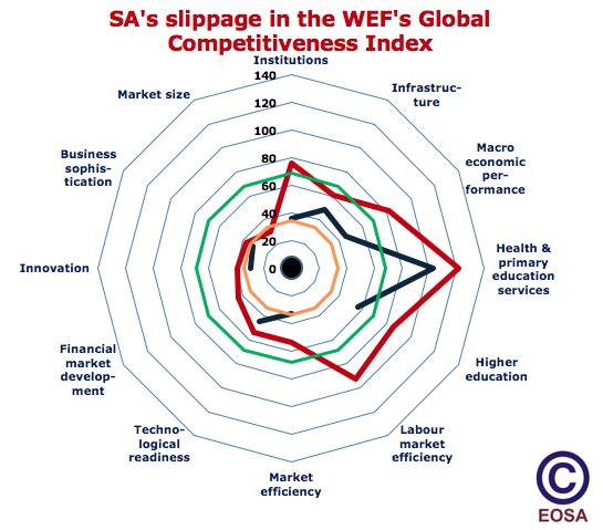 WEF CGI SA comparison 2007 - 2017