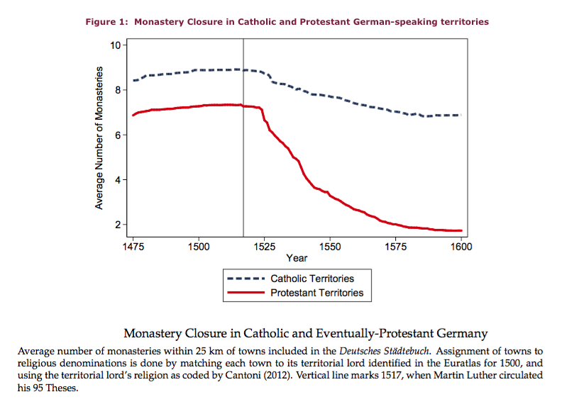 Luther's economic impact 1 Closure of monasteries .png
