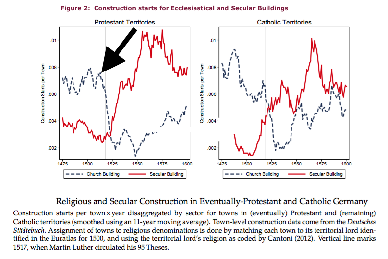 Luther's economic impact 2 Church construction.png