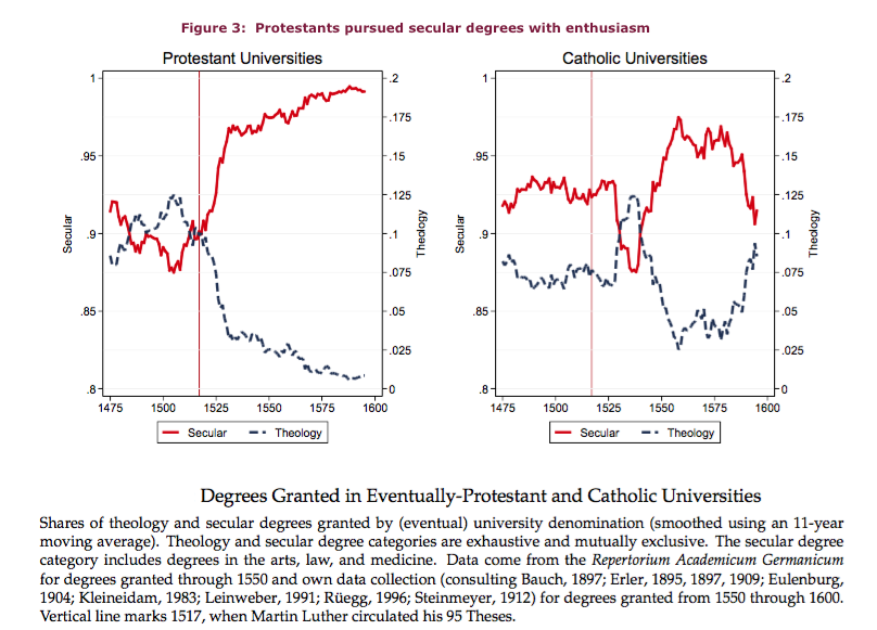 Luther's economic impact 3 Degrees.png