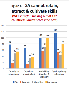 Blog Figure 4 SA cannot attract, retain or cultivate skills.png