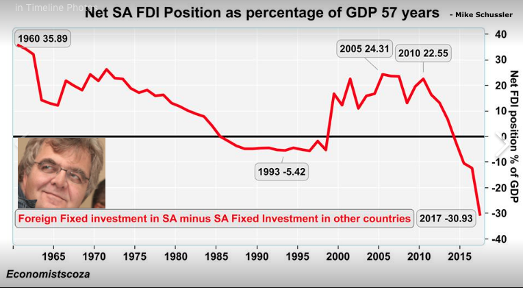 Mike Schussler SA Net FDI as % of GDP