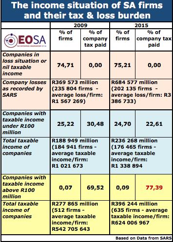 SARS CIT income losses & tax 2009 - 2015