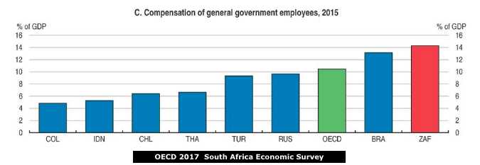 OECD SA high public sector wage bill
