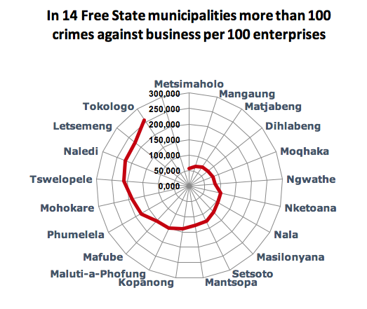 14 FS municipalities more than 100 Crtimes per 100 enterprises