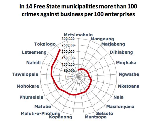 14 FS municipalities more than 100 Crtimes per 100 enterprises