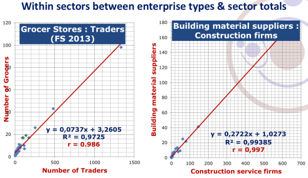 CORRELATION TRADERS-GROCERS & CONSTRUCTION-B M SUPPLIERS