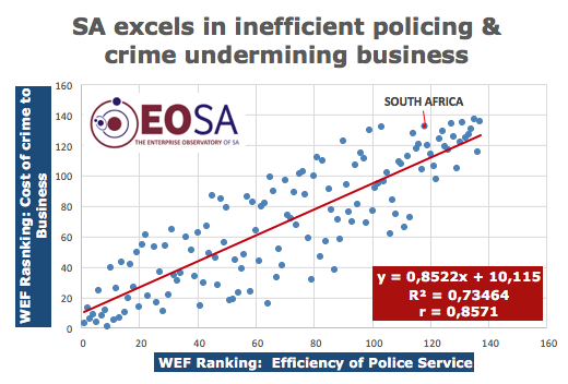 WEF Police efficiency and cost of crime to business