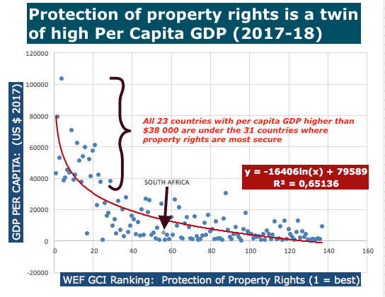 WEF Property rights and Per capita GDP 2017-18