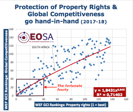 WEF Property Rights & Global Competitiveness (2017-18)