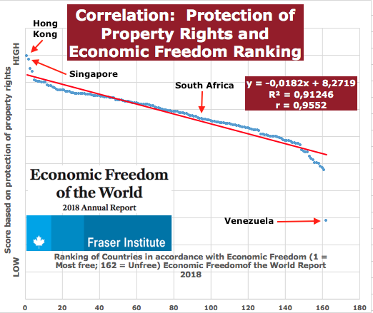 2018 EFI Correlation Economic Freedom and Property Rights