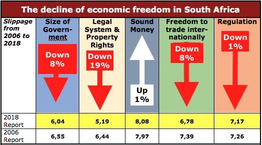 2018 EFI SA's decline in economic freedom
