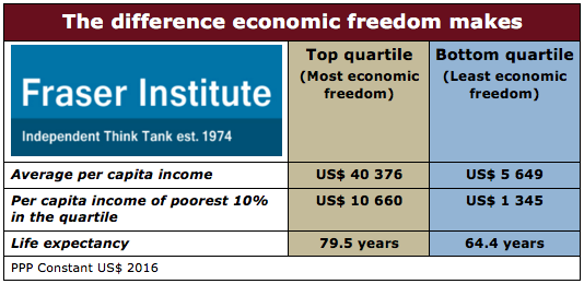 2018 EFI The difference economic freedom makes