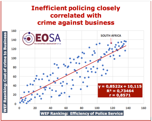 Inefficient policing and cost of crime